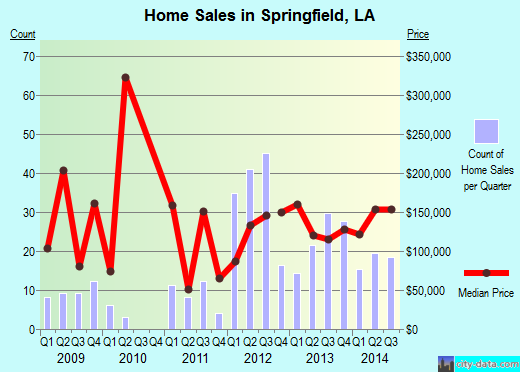 Springfield,LA real estate house value index trend