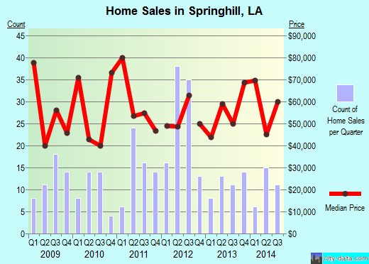 Springhill,LA real estate house value index trend