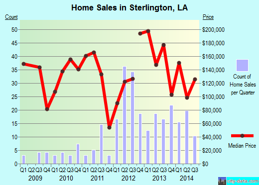 Sterlington,LA real estate house value index trend