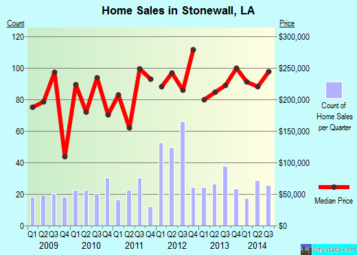 Stonewall,LA real estate house value index trend
