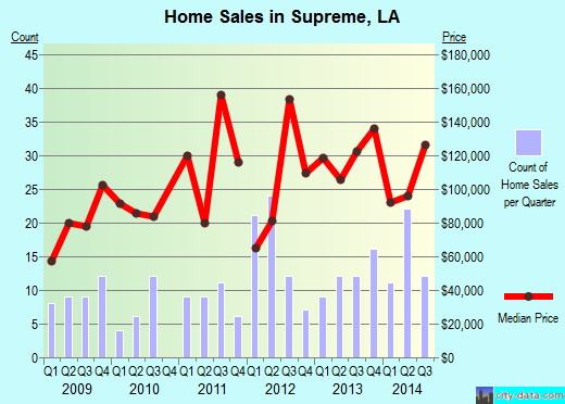 Supreme,LA real estate house value index trend