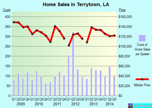 Terrytown,LA real estate house value index trend