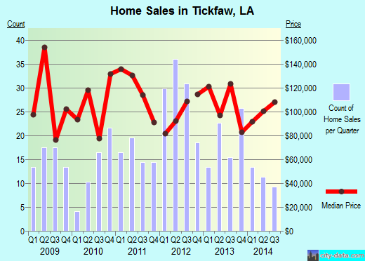 Tickfaw,LA real estate house value index trend