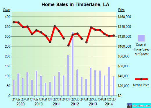 Timberlane,LA real estate house value index trend