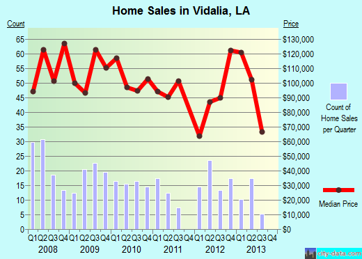 Vidalia,LA real estate house value index trend