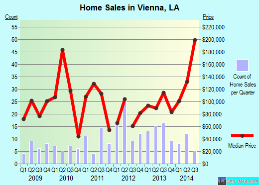 Vienna,LA real estate house value index trend