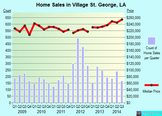 Village St. George,LA real estate house value index trend