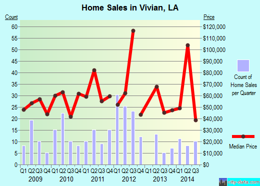 Vivian,LA real estate house value index trend