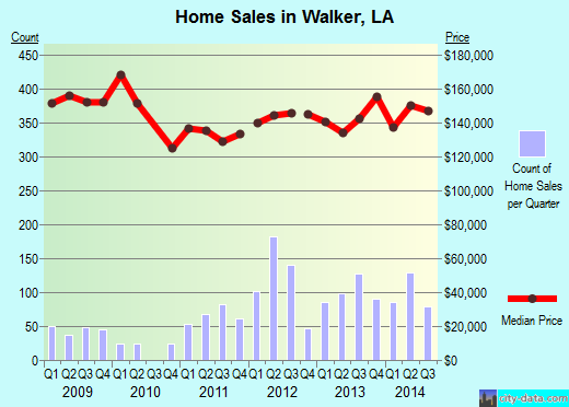 Walker,LA real estate house value index trend