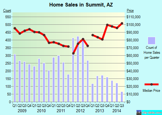 Summit,AZ real estate house value index trend