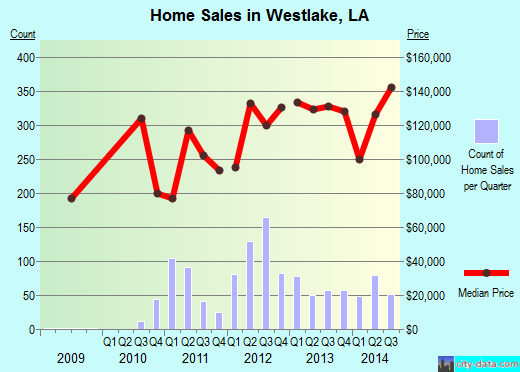 Westlake,LA real estate house value index trend