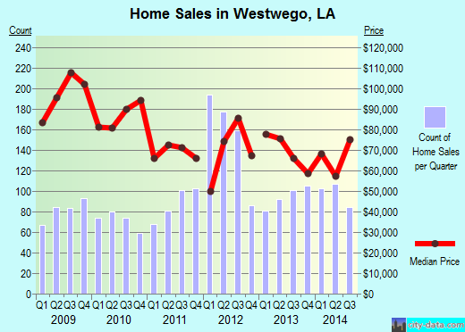 Westwego,LA real estate house value index trend