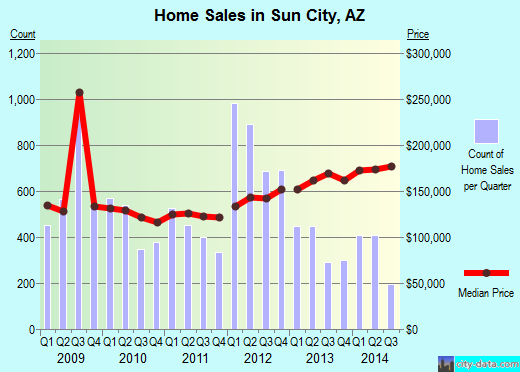 Sun City,AZ real estate house value index trend