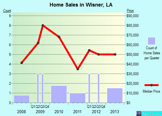 Wisner,LA real estate house value index trend