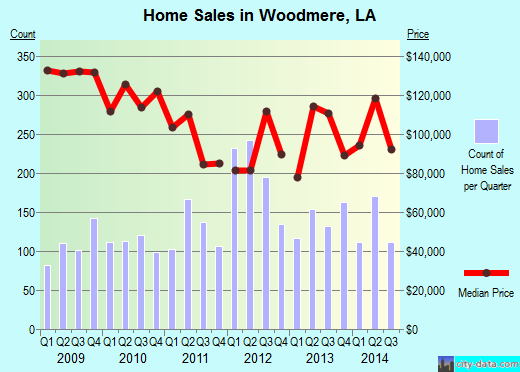Woodmere,LA real estate house value index trend