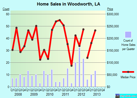 Woodworth,LA real estate house value index trend