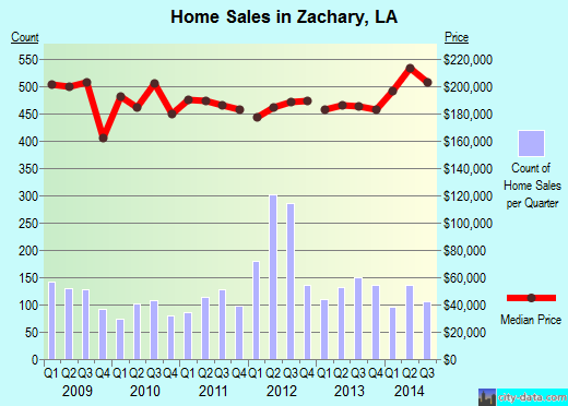 Zachary,LA real estate house value index trend