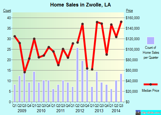 Zwolle,LA real estate house value index trend