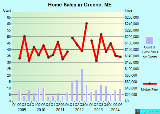 Greene,ME real estate house value index trend