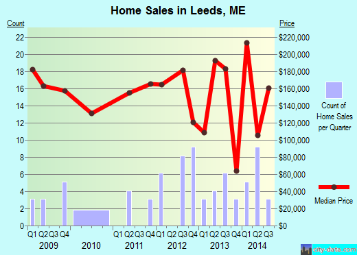 Leeds,ME real estate house value index trend