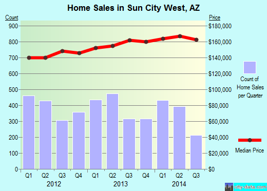 Sun City West,AZ real estate house value index trend