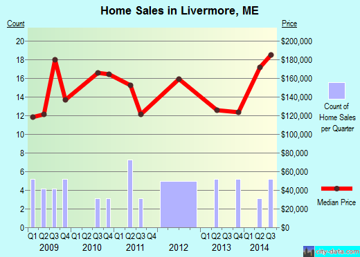 Livermore,ME real estate house value index trend