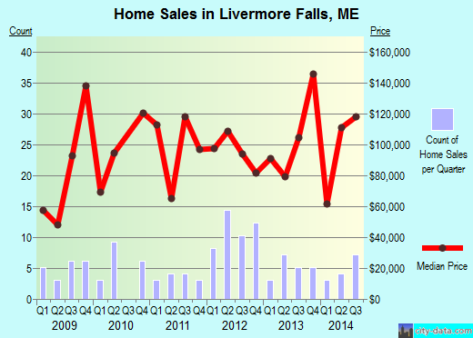 Livermore Falls,ME real estate house value index trend