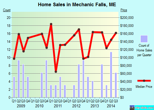 Mechanic Falls,ME real estate house value index trend