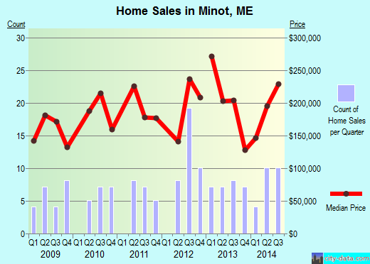 Minot,ME real estate house value index trend