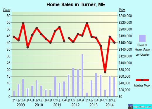 Turner,ME real estate house value index trend