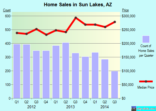 Sun Lakes,AZ real estate house value index trend