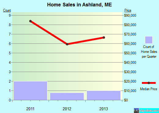 Ashland,ME real estate house value index trend