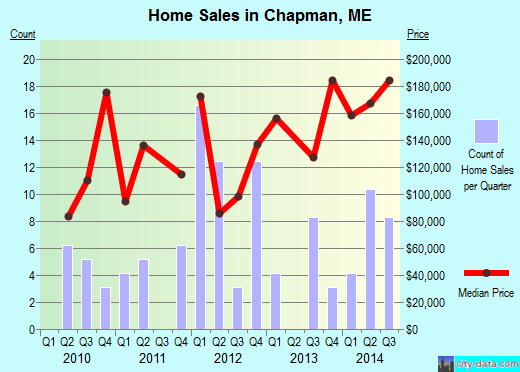 Chapman,ME real estate house value index trend