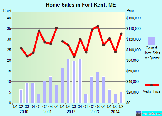 Fort Kent,ME index of house prices