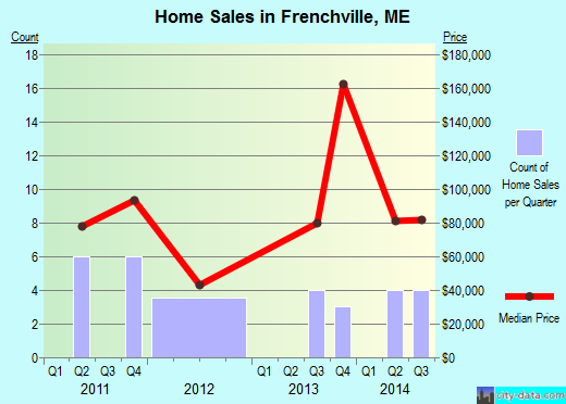 Frenchville,ME real estate house value index trend