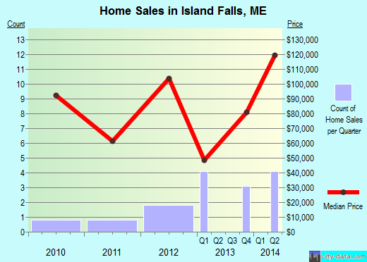 Island Falls,ME real estate house value index trend