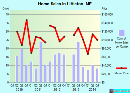 Littleton,ME real estate house value index trend