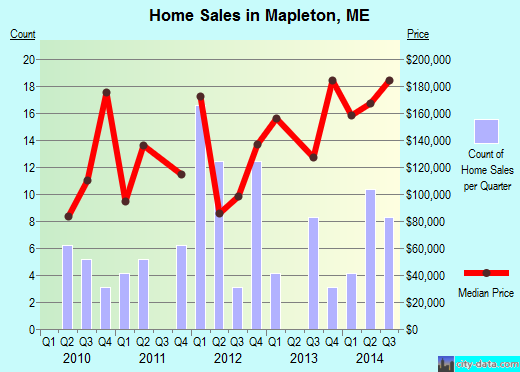Mapleton,ME index of house prices