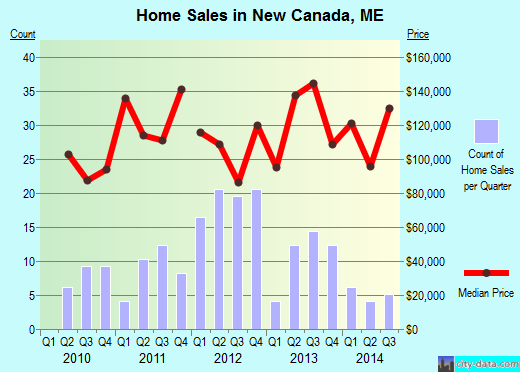 New Canada,ME real estate house value index trend