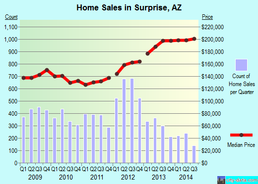 Surprise,AZ real estate house value index trend