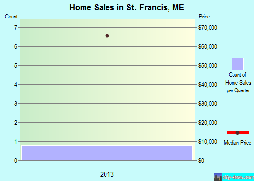 St. Francis,ME real estate house value index trend