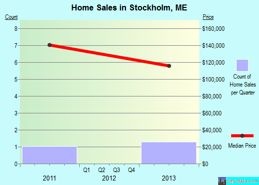 Stockholm,ME real estate house value index trend