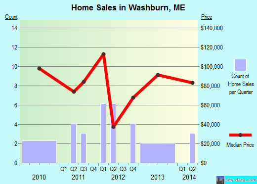 Washburn,ME real estate house value index trend