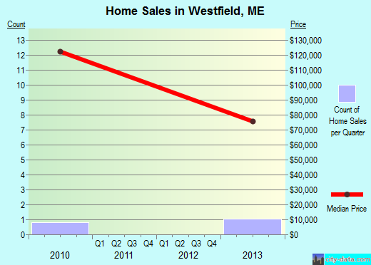 Westfield,ME index of house prices