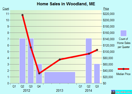 Woodland,ME real estate house value index trend
