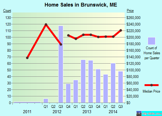 Brunswick,ME real estate house value index trend