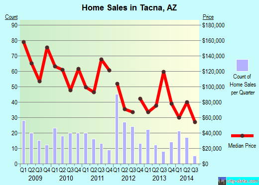 Tacna,AZ real estate house value index trend