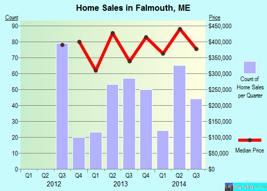 Falmouth,ME real estate house value index trend