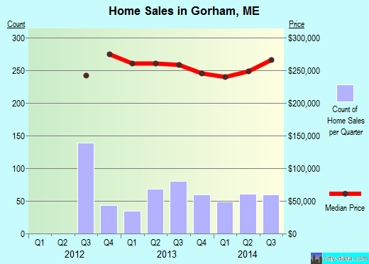 Gorham,ME real estate house value index trend