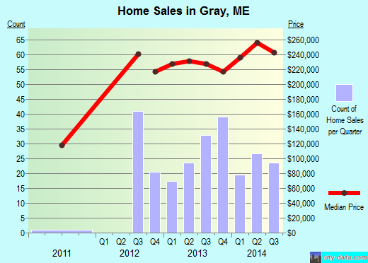 Gray,ME real estate house value index trend